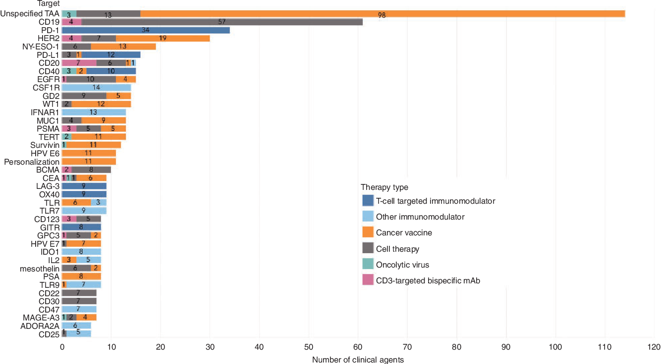 Comprehensive analysis of the clinical immuno-oncology landscape