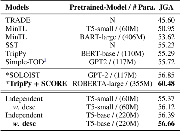 Figure 4 for Dialogue State Tracking with a Language Model using Schema-Driven Prompting
