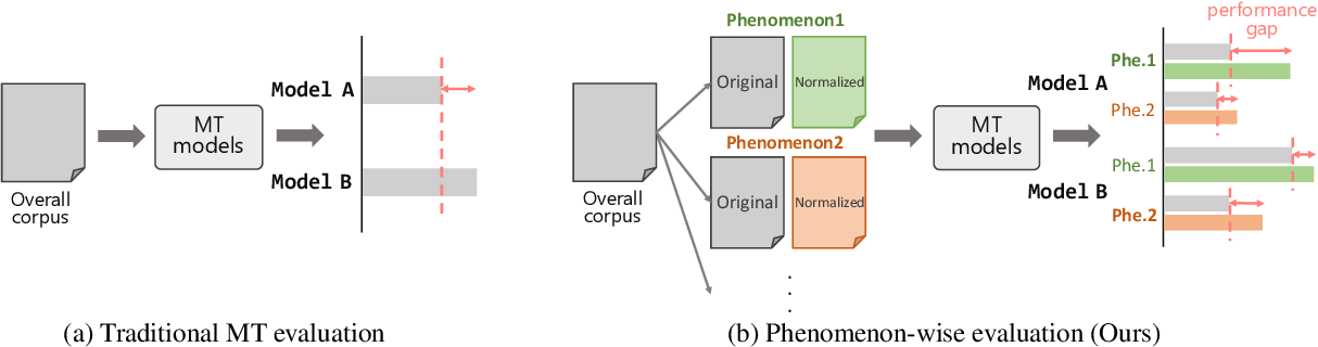 Figure 1 for PheMT: A Phenomenon-wise Dataset for Machine Translation Robustness on User-Generated Contents