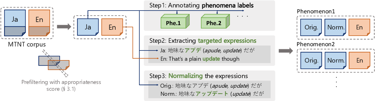 Figure 3 for PheMT: A Phenomenon-wise Dataset for Machine Translation Robustness on User-Generated Contents