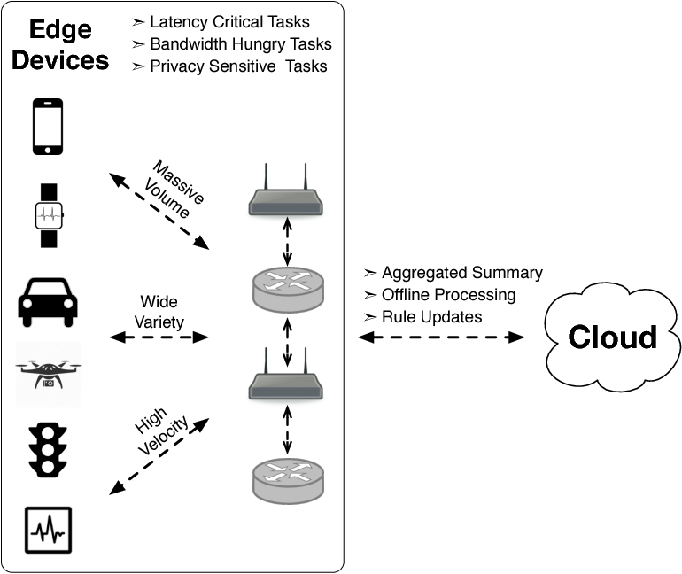 Figure 1 for Cloud No Longer a Silver Bullet, Edge to the Rescue