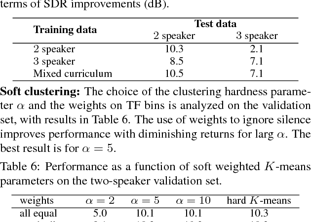 Figure 3 for Single-Channel Multi-Speaker Separation using Deep Clustering