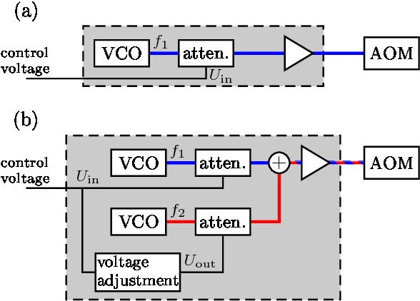 figure 2 from two frequency acousto optic modulator driver toAttenuate Variable Radio Frequency #9