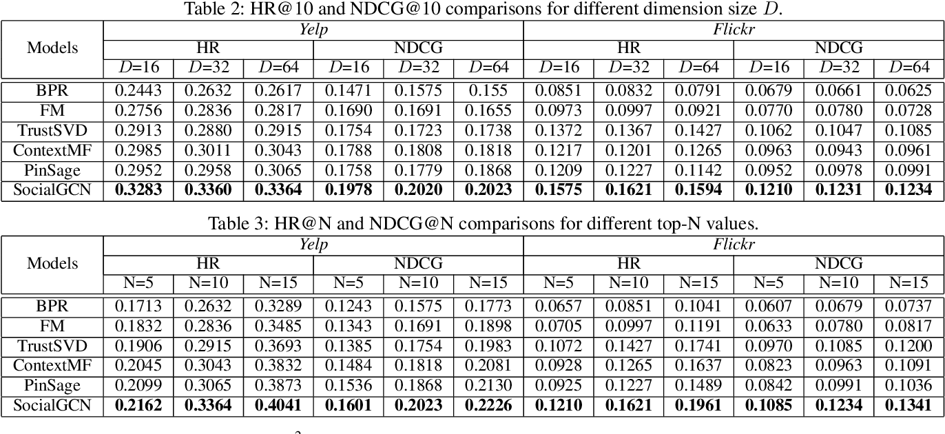 Figure 3 for SocialGCN: An Efficient Graph Convolutional Network based Model for Social Recommendation