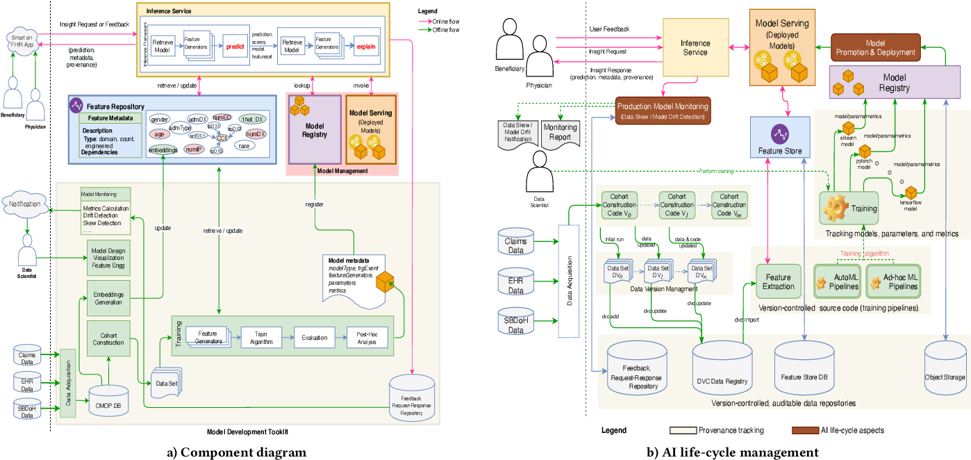 Figure 1 for A Canonical Architecture For Predictive Analytics on Longitudinal Patient Records