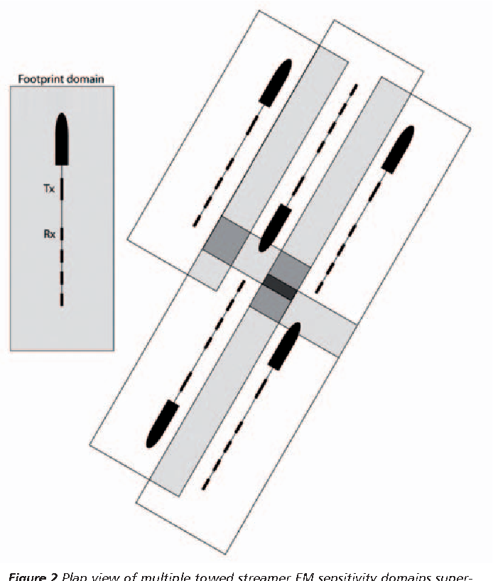 Figure 2 Plan view of multiple towed streamer EM sensitivity domains superimposed over the same 3D earth model. Darker shading indicates a higher fold of different sensitivity domains.