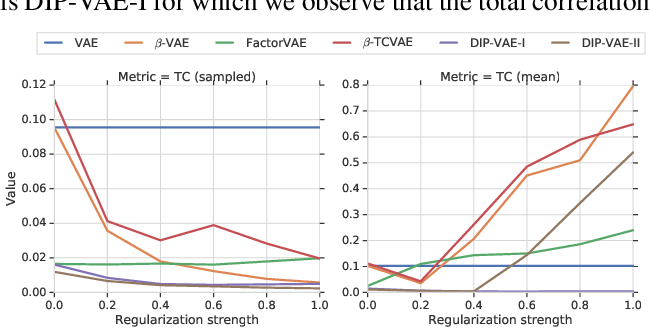 Figure 1 for Challenging Common Assumptions in the Unsupervised Learning of Disentangled Representations