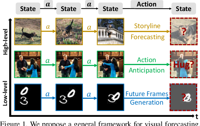 Figure 1 for Visual Forecasting by Imitating Dynamics in Natural Sequences