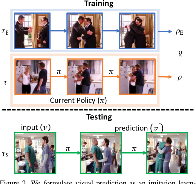 Figure 3 for Visual Forecasting by Imitating Dynamics in Natural Sequences
