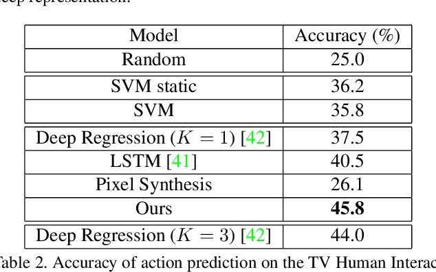 Figure 4 for Visual Forecasting by Imitating Dynamics in Natural Sequences