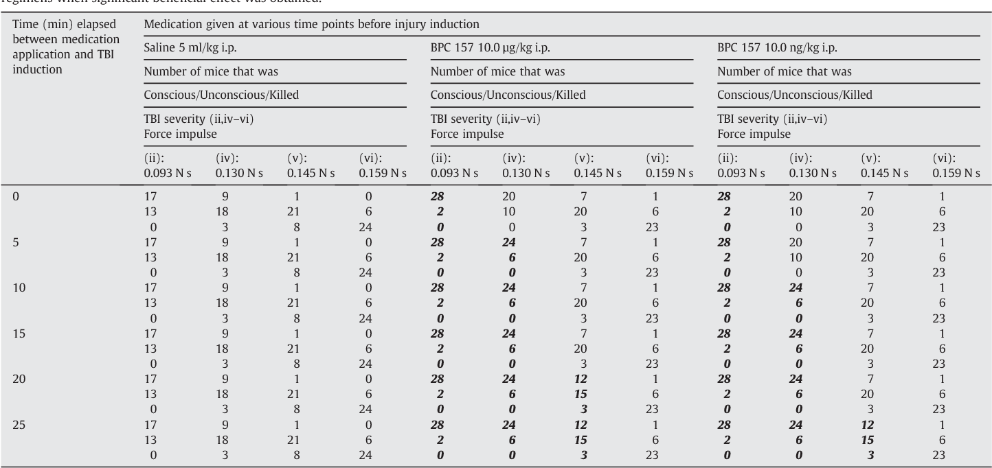 Table 4 from Traumatic brain injury in mice and