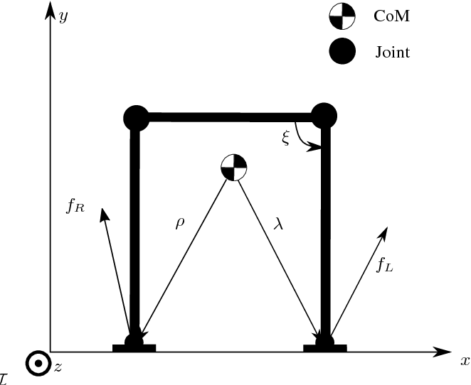 Figure 1 for The Static Center of Pressure Sensitivity: a further Criterion to assess Contact Stability and Balancing Controllers