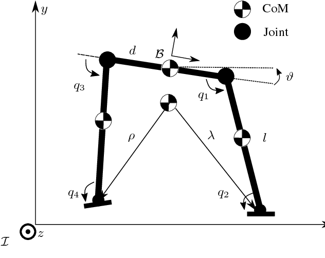 Figure 2 for The Static Center of Pressure Sensitivity: a further Criterion to assess Contact Stability and Balancing Controllers