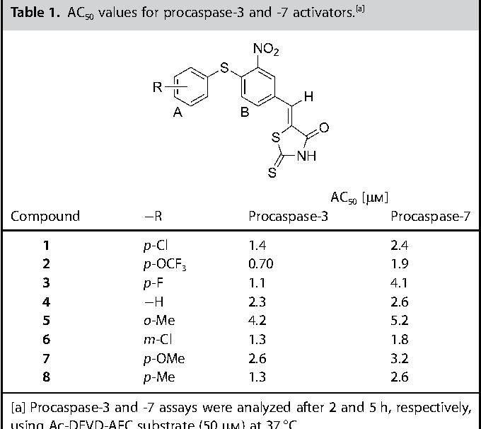 Table 1. AC50 values for procaspase-3 and -7 activators. [a]