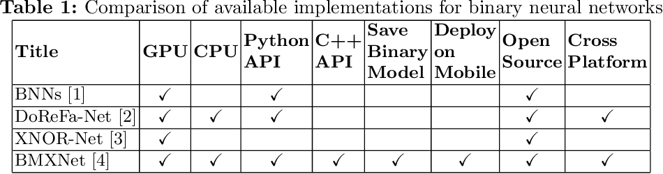 Figure 1 for Learning to Train a Binary Neural Network