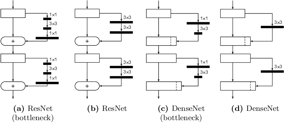 Figure 2 for Learning to Train a Binary Neural Network