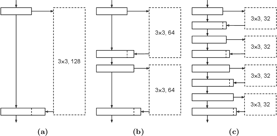 Figure 3 for Learning to Train a Binary Neural Network