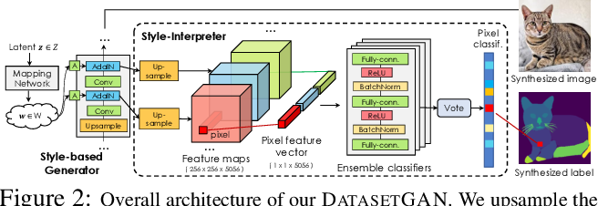 Figure 1 for DatasetGAN: Efficient Labeled Data Factory with Minimal Human Effort