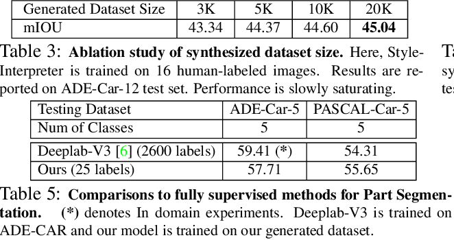 Figure 4 for DatasetGAN: Efficient Labeled Data Factory with Minimal Human Effort