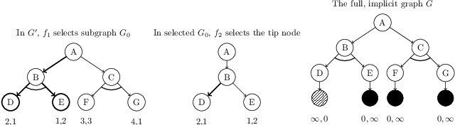 Figure 4 for On AO*, Proof Number Search and Minimax Search