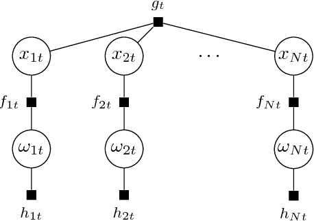 Figure 1 for Spatio-Temporal Structured Sparse Regression with Hierarchical Gaussian Process Priors