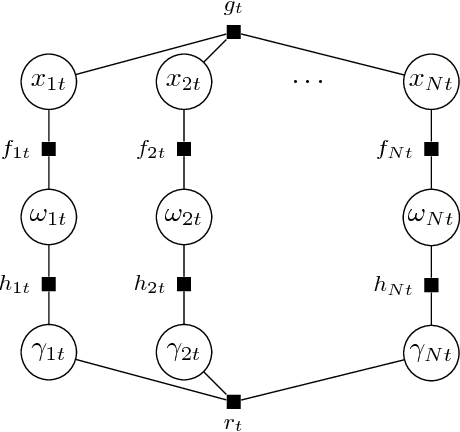 Figure 3 for Spatio-Temporal Structured Sparse Regression with Hierarchical Gaussian Process Priors