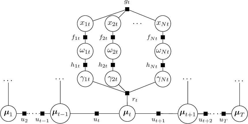 Figure 4 for Spatio-Temporal Structured Sparse Regression with Hierarchical Gaussian Process Priors