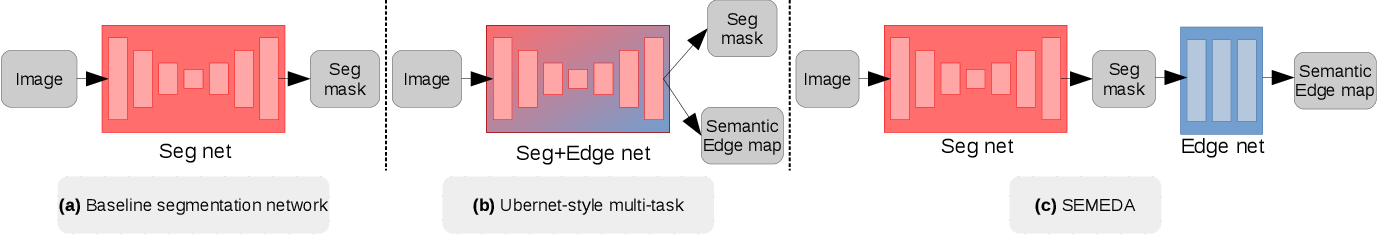 Figure 3 for SEMEDA: Enhancing Segmentation Precision with Semantic Edge Aware Loss