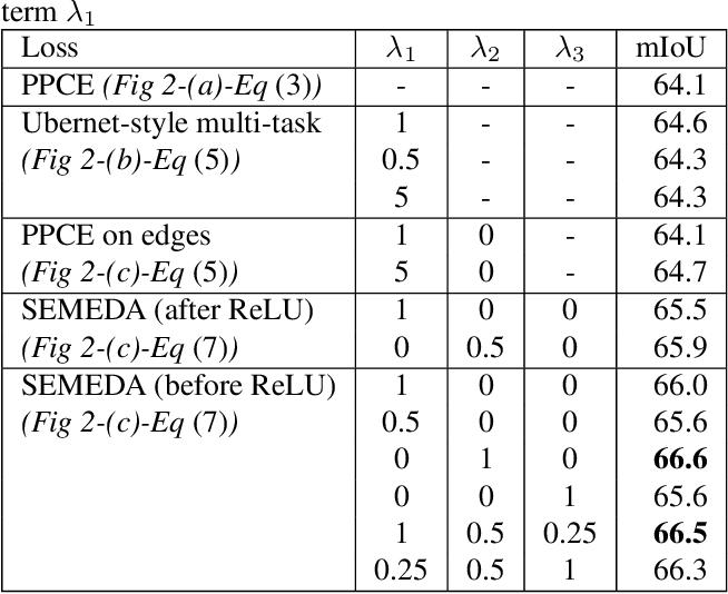 Figure 2 for SEMEDA: Enhancing Segmentation Precision with Semantic Edge Aware Loss