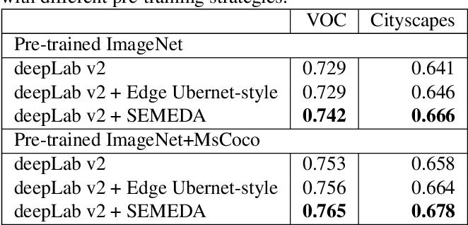 Figure 4 for SEMEDA: Enhancing Segmentation Precision with Semantic Edge Aware Loss