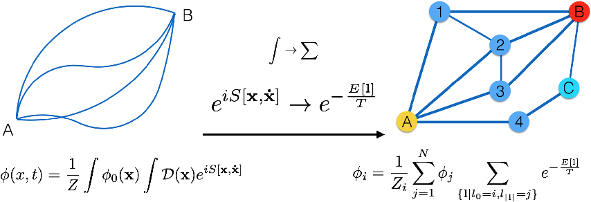 Figure 1 for Path Integral Based Convolution and Pooling for Graph Neural Networks