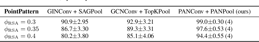 Figure 4 for Path Integral Based Convolution and Pooling for Graph Neural Networks