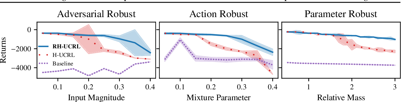 Figure 1 for Combining Pessimism with Optimism for Robust and Efficient Model-Based Deep Reinforcement Learning
