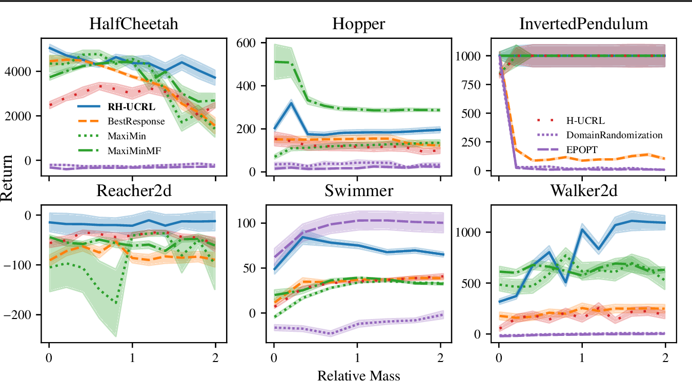Figure 4 for Combining Pessimism with Optimism for Robust and Efficient Model-Based Deep Reinforcement Learning