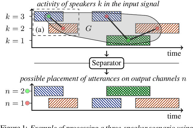 Figure 1 for Graph-PIT: Generalized permutation invariant training for continuous separation of arbitrary numbers of speakers