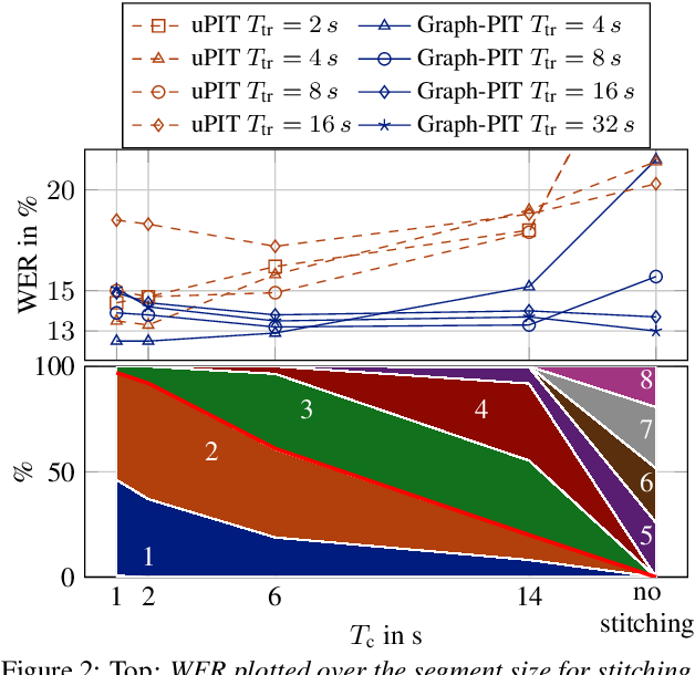 Figure 3 for Graph-PIT: Generalized permutation invariant training for continuous separation of arbitrary numbers of speakers