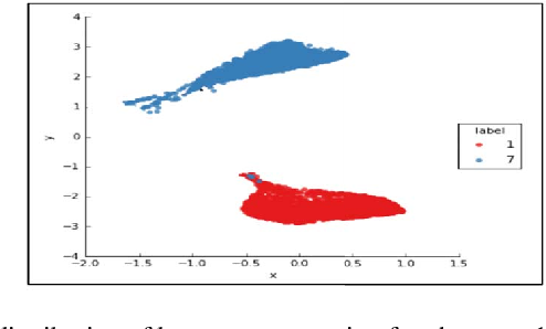 Figure 1 for Deep Representation Learning Characterized by Inter-class Separation for Image Clustering