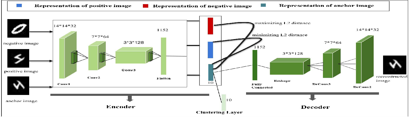 Figure 3 for Deep Representation Learning Characterized by Inter-class Separation for Image Clustering