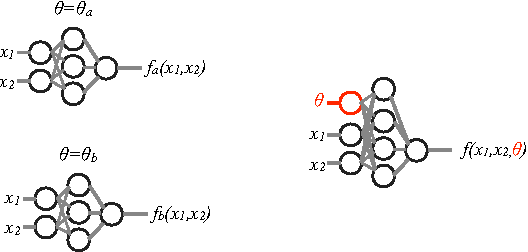 Figure 1 for Parameterized Machine Learning for High-Energy Physics