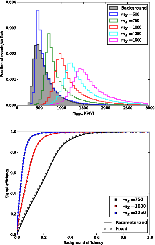 Figure 4 for Parameterized Machine Learning for High-Energy Physics