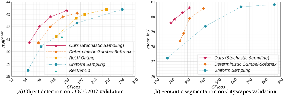 Figure 4 for Spatially Adaptive Inference with Stochastic Feature Sampling and Interpolation