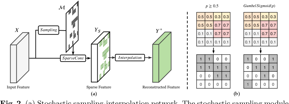 Figure 2 for Spatially Adaptive Inference with Stochastic Feature Sampling and Interpolation