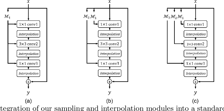 Figure 3 for Spatially Adaptive Inference with Stochastic Feature Sampling and Interpolation