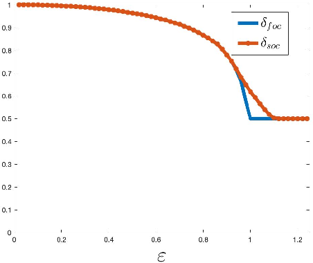 Figure 1 for How Many Samples is a Good Initial Point Worth?