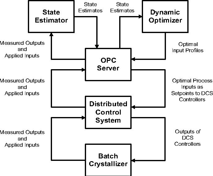 Nonlinear Model-Based Control of a Semi-Industrial Batch