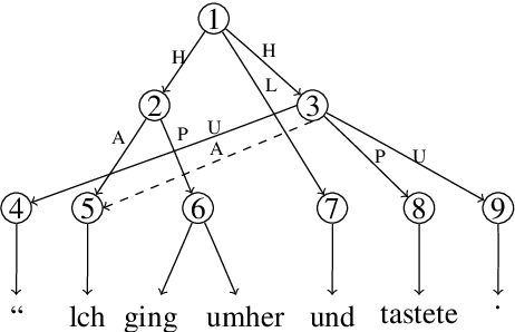 Figure 1 for HLT@SUDA at SemEval 2019 Task 1: UCCA Graph Parsing as Constituent Tree Parsing