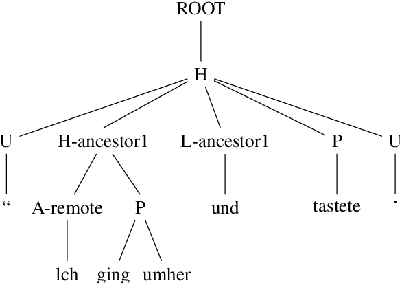 Figure 3 for HLT@SUDA at SemEval 2019 Task 1: UCCA Graph Parsing as Constituent Tree Parsing
