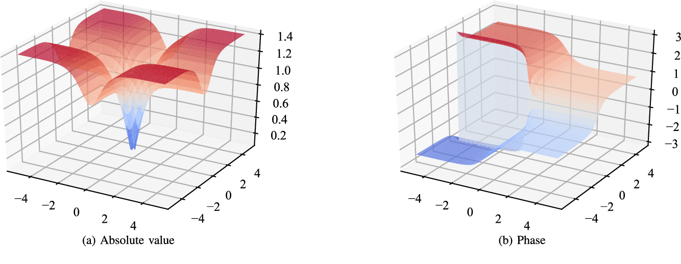 Figure 1 for Complex-valued Neural Networks with Non-parametric Activation Functions