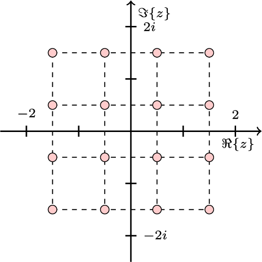 Figure 2 for Complex-valued Neural Networks with Non-parametric Activation Functions