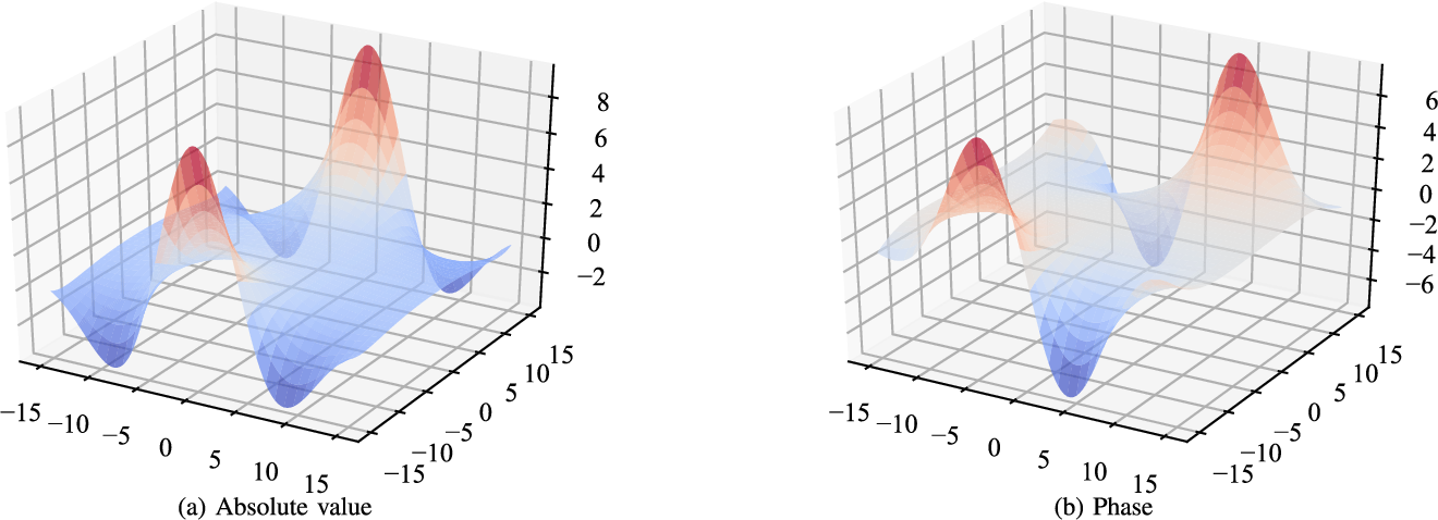Figure 3 for Complex-valued Neural Networks with Non-parametric Activation Functions